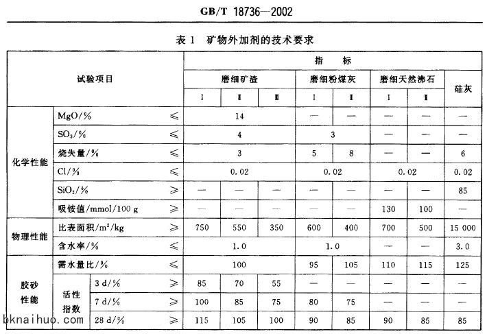GBT 18736-2002高强高性能混凝土用矿物外加剂_图文_百度文库.jpg