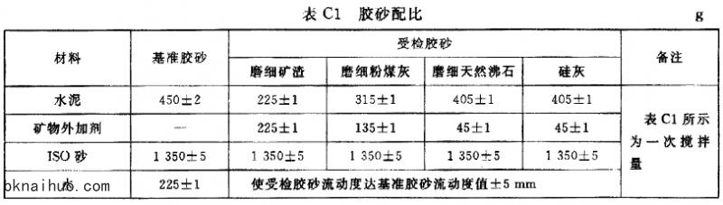 GBT 18736-2002高强高性能混凝土用矿物外加剂_图文2.jpg