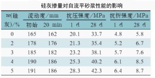硅灰掺量对自流平砂浆性能的影响.jpg